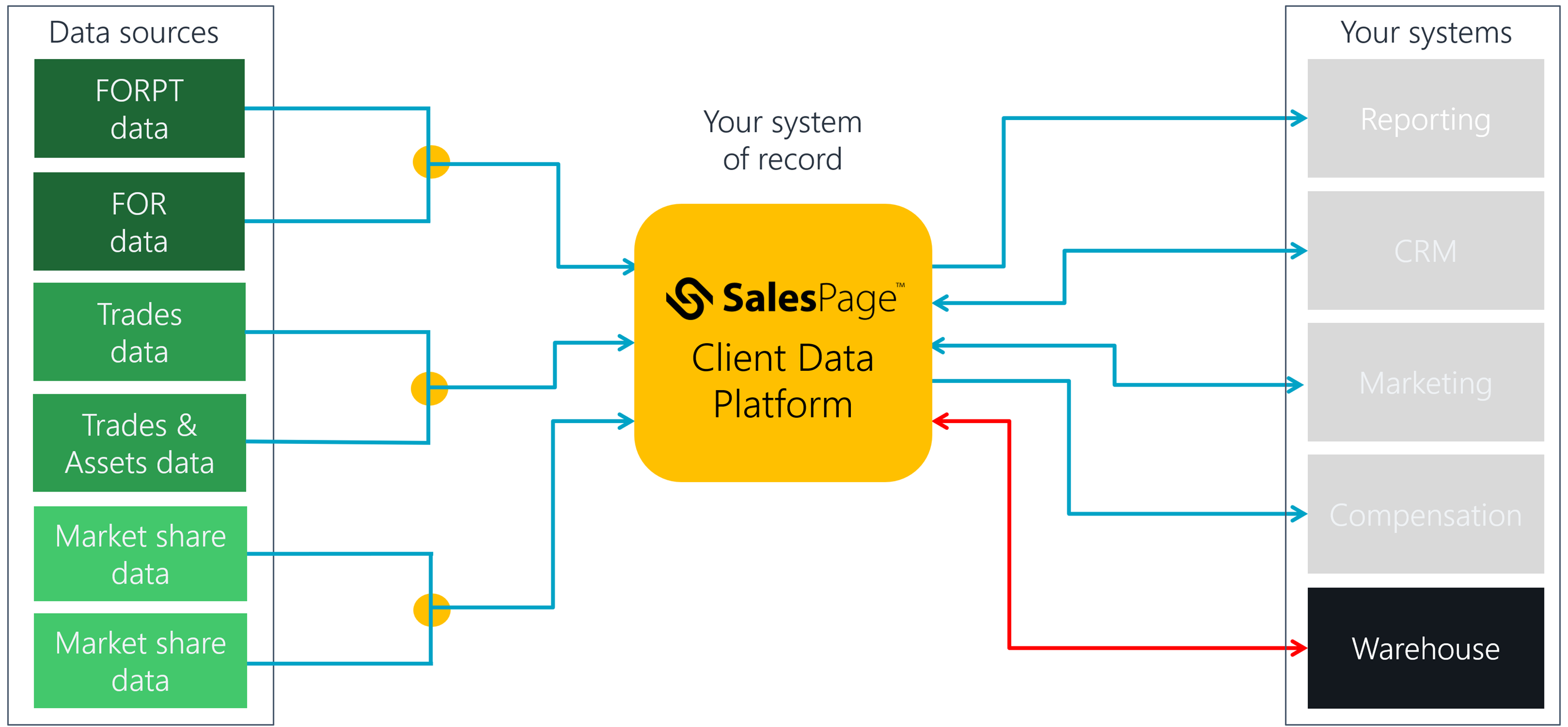 SalesPage Client Data Platform Warehouse